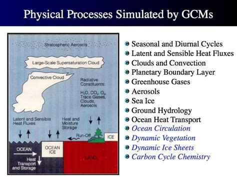 Part 2—Understand Climate Models