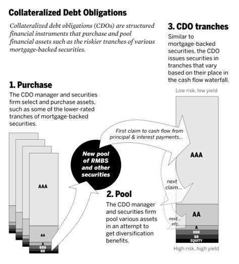 Collateralized debt obligation - definition and meaning